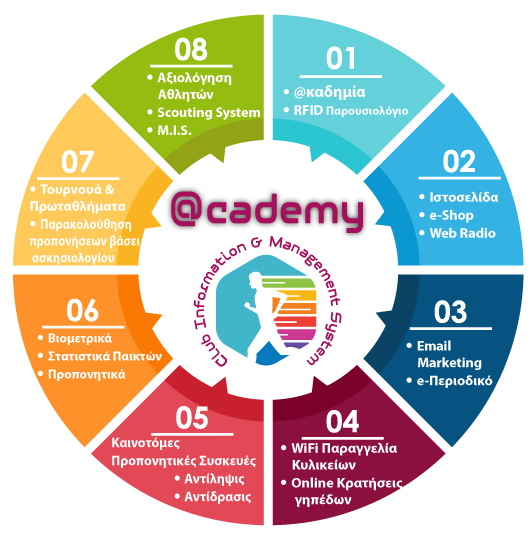 academy systems